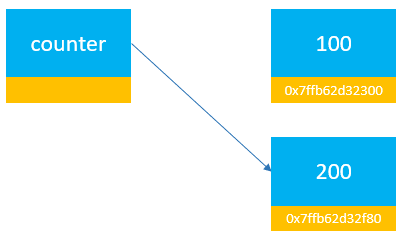 Python Immutable Example