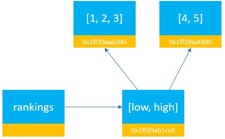 Python Mutable and Immutable