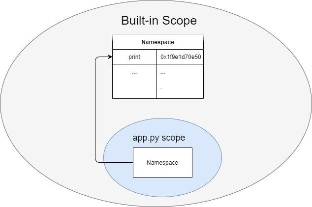 Python Built-in Scope