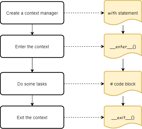 Python Context Managers