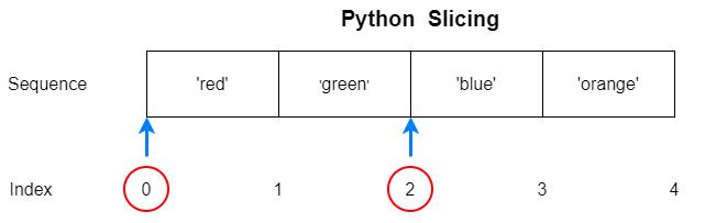 Python Slicing