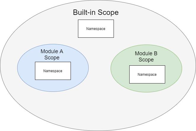 Python Variable Scopes