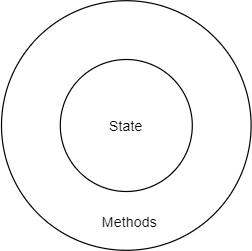Python class - Object