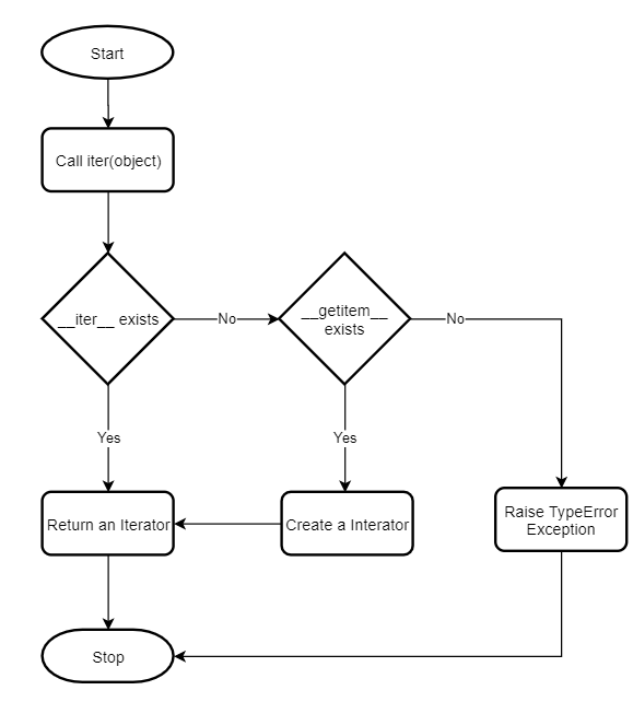 How Python iter() function works