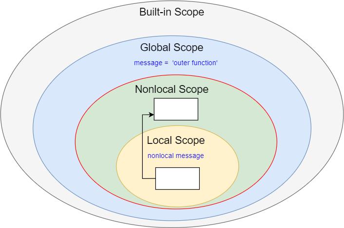Python nonlocal Scopes - nonlocal variable lookup