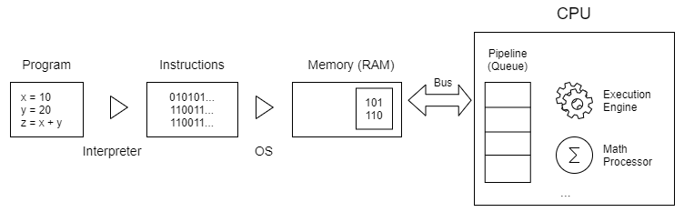 Differences between Processes and Threads - Single-core CPU Execution