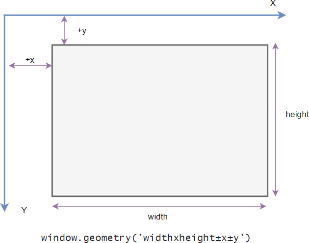 Tkinter Window Geometry